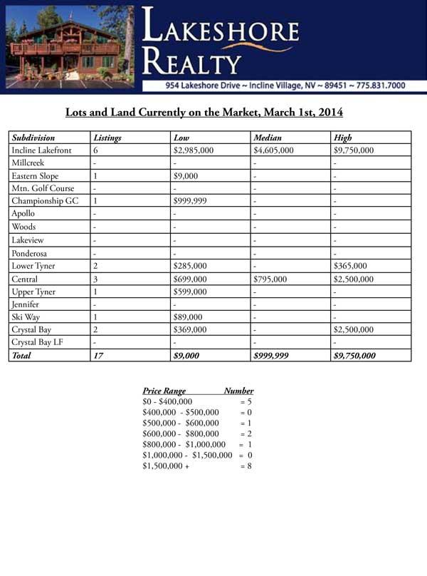 Incline-Village-Realtor-Lots-March-1-2014