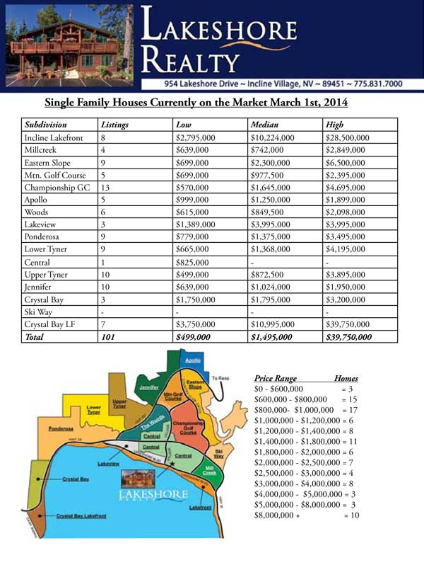 Incline-village-real-estate-homes-march-1-2014