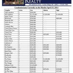 Incline Village Condos For Sale -Condominiums Currently on the Market April 19, 2014
