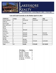 Incline Village Lots and Land Currently on the Market April 19, 2014
