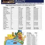 Incline Village Homes For Sale -Incline Village Single Family Houses Currently on the Market April 19, 2014