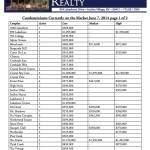 Incline Village Real Estate Condominiums Currently on the Market from Lakeshore Realty for Incline Village Lake Tahoe Real Estate June 7, 2014