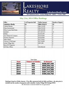 Incline Village Real Estate Release Office Rankings from Lakeshore Realty for Incline Village Lake Tahoe Homes for Sale May 2014