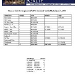 Incline Village Real Estate PUD Currently on the Market from Lakeshore Realty for Incline Village Lake Tahoe Real Estate June 7, 2014