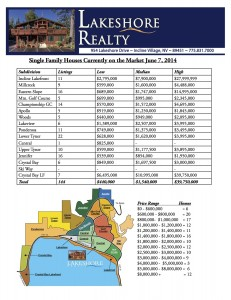 Incline Village Real Estate Single Family Homes Currently on the Market from Lakeshore Realty for Incline Village Lake Tahoe Homes June 7, 2014